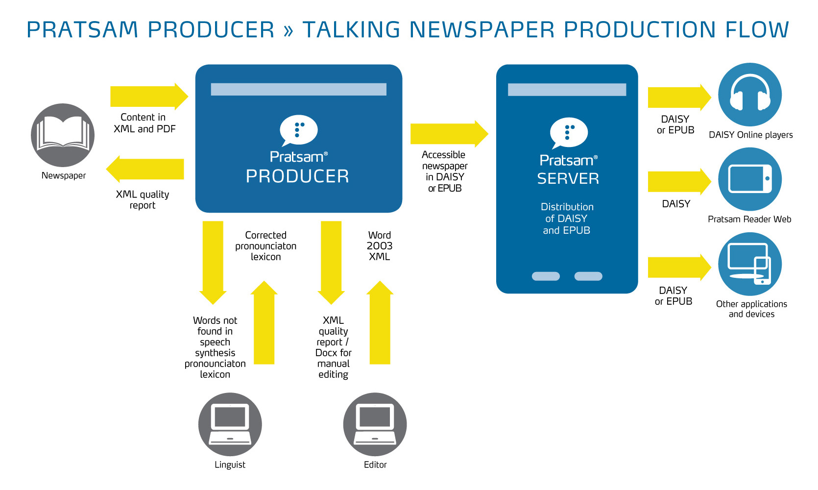 Graphical overview of Pratsam Producer when producing newspapers in DAISY or EPUB