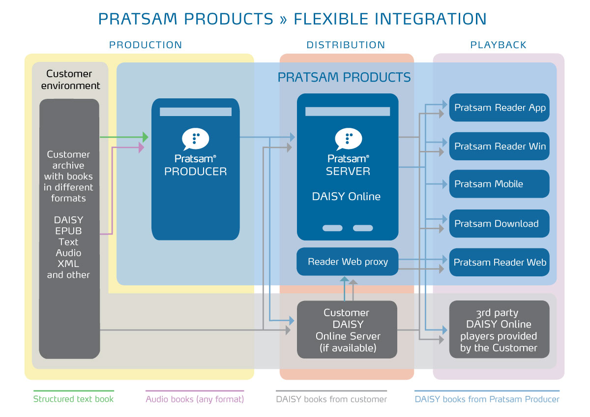 Graphical overview of Pratsam's product portfolio